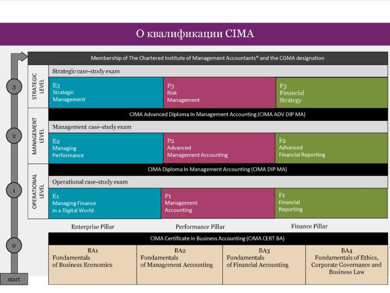 Презентация_CIMA_Июнь 2020_Страница_02