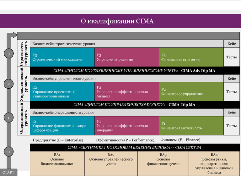 Презентация_CIMA_Июнь 2020_Страница_03